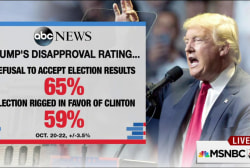 Voters not buying Trump's rigged election...