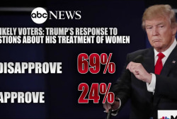 Trump response on women turns off most voters