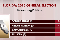 Trump up by two in key battleground state