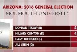 Trump up by one in new Arizona poll
