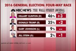 Clinton opens up double-digit lead