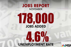 178K jobs created in Nov.; Unemployment at...