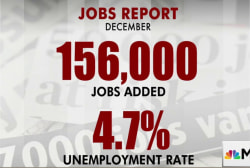156k jobs added in December