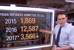 The amount of Syrian refugees admitted to US