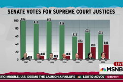 SCOTUS confirmations increasingly contentious