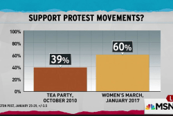 Anti-Trump backlash outpacing tea party