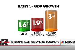Separating fact from fiction: The Myth of 3% GDP Growth