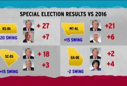Georgia race breaks anti-GOP swing streak