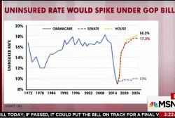 Uninsured rate would spike under GOP bills...