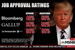 Trump approval numbers plummet in polls