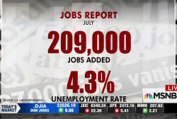 US adds 209,000 jobs in July