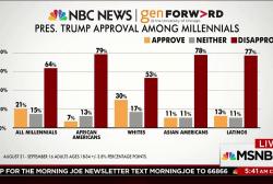 Most millennials disapprove of Trump, poll...