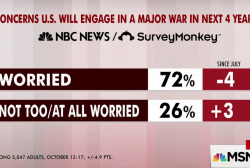Majority concerned US could go to war,...