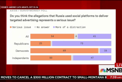 GOP, Dems split on Russian use of social...