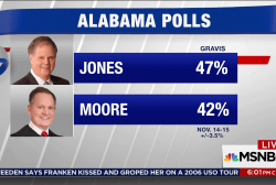 New polls show Moore trails Jones in...
