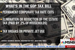 GOP tax plan raises taxes 'on poor to...