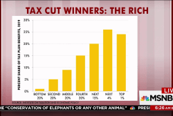 Top earners would benefit most from tax cut