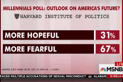 Most millennials fearful of future,...