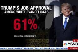 Has Trump engendered the downfall of U.S. evangelicals?