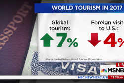 Drop in foreign tourists costs U.S. big in dollars and jobs