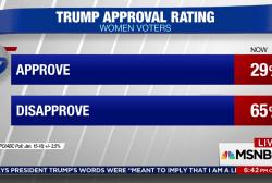Trump approval among women in decline