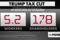 Tax cuts scoreboard: Workers $5.2B, shareholders $178B