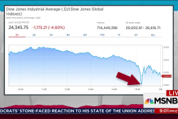 Market plunges, government shutdown looms