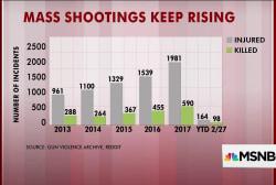 Mass shootings keep rising, charts show