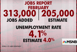 US adds 313,000 jobs in February