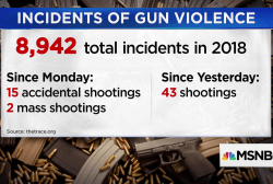 Tracking gun violence in America: 8,942 shootings this year