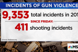 The Trace: 9,353 incidents of gun violence in the U.S. so far this year