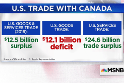 Fact check: Does the US have a trade deficit with Canada?