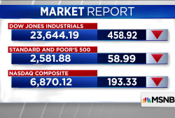 Dow drops more than 450 points amid trade war fears