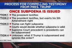 Can Mueller subpoena Trump? 'A clear yes', says a Fmr. Prosecutor