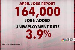 US adds 164K jobs in April, unemployment 3.9 percent
