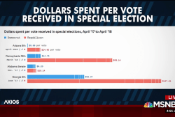 Dems getting more votes for their money