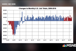 E.J. Dionne: Trump jobs gains continuation of Obama recovery