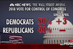 Dems lead GOP by 10 points for control of Congress: poll