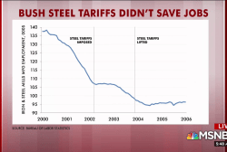 Rattner's charts: The impact of steel and aluminum tariffs
