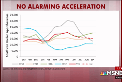 No alarming acceleration at the border, chart shows