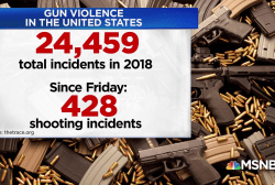 24,487 incidents of gun violence have happened this year