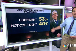 Poll: 53% confident in Mueller's impartiality
