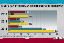 Women showing significant preference for Democrats in 2018: poll