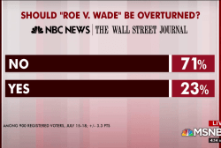 Poll numbers on Roe show most GOP don't want reversal