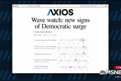 Wave watch: new signs of Democratic surge