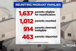 Only 'eligible' migrant parents can be reunited with their kids
