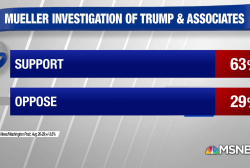 Poll: 63% approve of Mueller probe