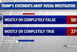 Poll: 56% find Trump's statements about Russia are false