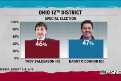 Democrat in reach of flipping red seat in Ohio special election