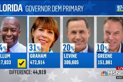 Florida Dem candidate stages big primary upset